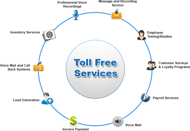 Toll Free Services