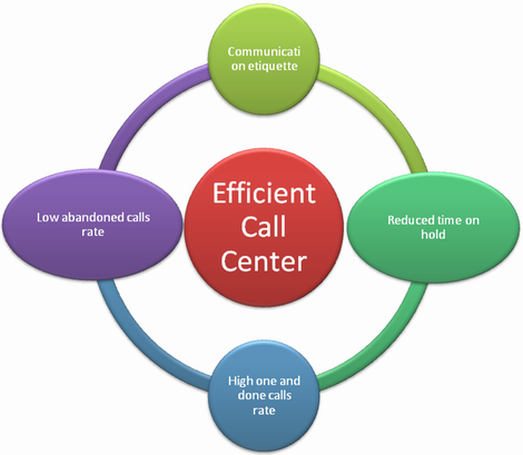 Call Center Services Ojas